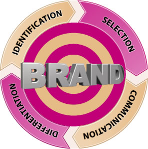 Explore Your Performance History to Develop Your Personal Brand